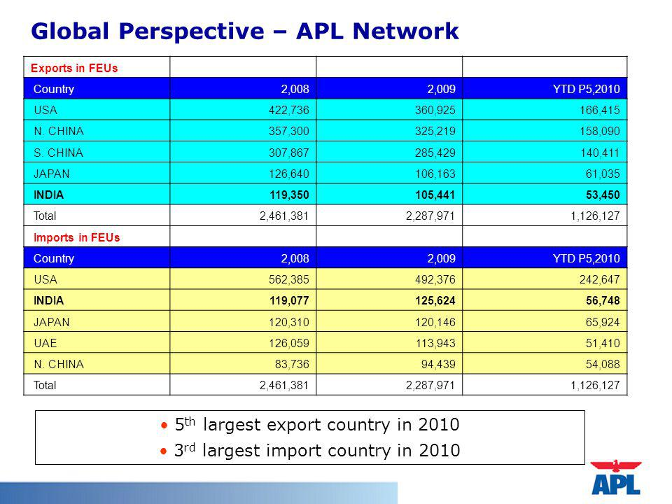 Global Perspective – APL Network 5 th largest export country in 2010 3 rd largest import country in 2010 Exports in FEUs Country2,0082,009YTD P5,2010