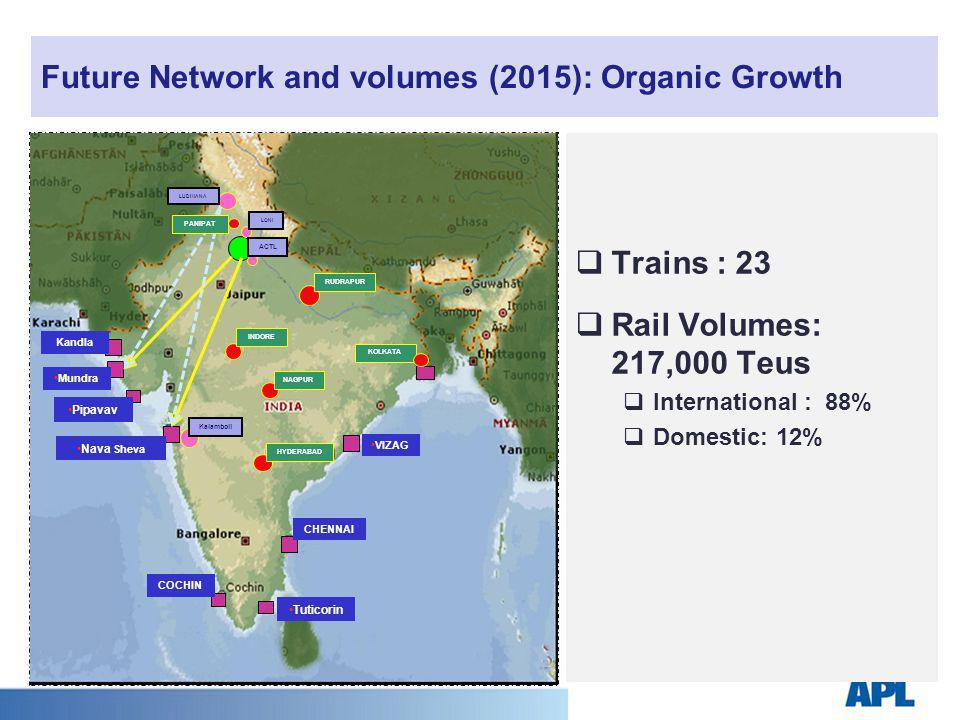 Future Network and volumes (2015): Organic Growth Tuticorin VIZAG Nava Sheva Mundra Pipavav LONI ACTL LUDHIANA RUDRAPUR NAGPUR HYDERABAD Kalamboli KOLKATA INDORE CHENNAI COCHIN Kandla PANIPAT Trains : 23 Rail Volumes: 217,000 Teus International : 88% Domestic: 12%
