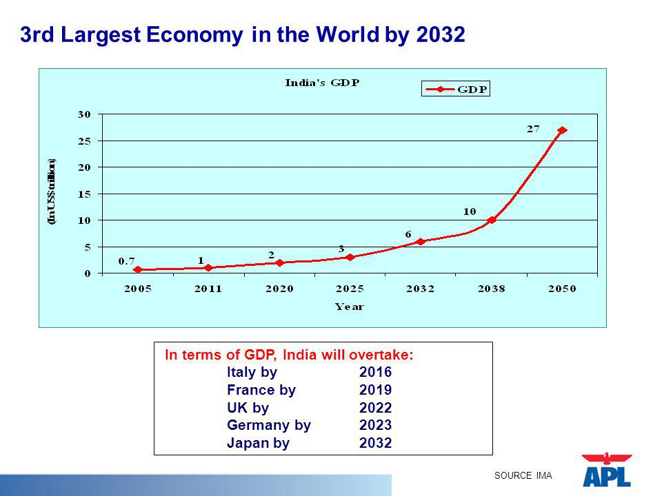 3rd Largest Economy in the World by 2032 In terms of GDP, India will overtake: Italy by 2016 France by2019 UK by 2022 Germany by2023 Japan by 2032 SOU