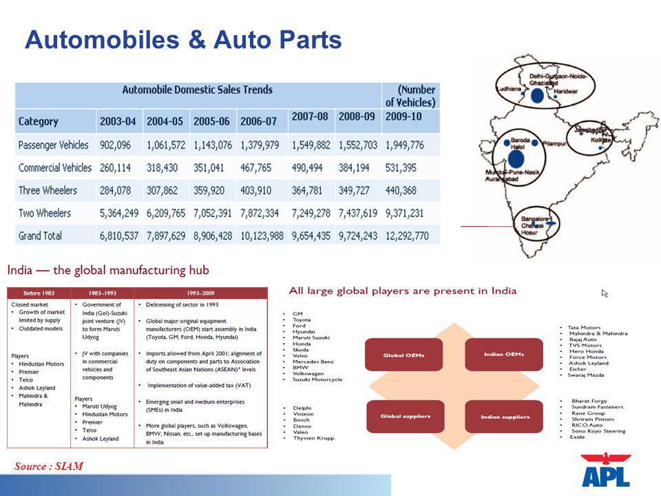 Automobiles & Auto Parts Source : SIAM