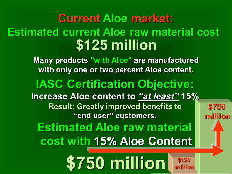 Estimated current Aloe raw material cost $125 million Many products with Aloe are manufactured with only one or two percent Aloe content.