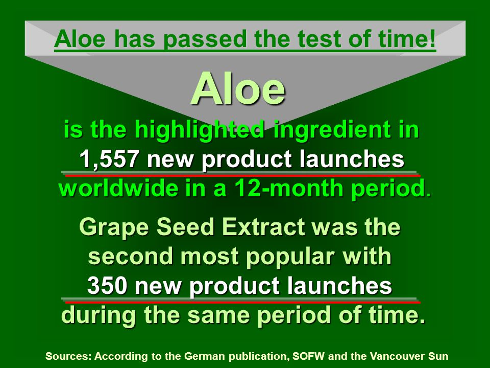 Sources: According to the German publication, SOFW and the Vancouver Sun Grape Seed Extract was the second most popular with 350 new product launches during the same period of time.