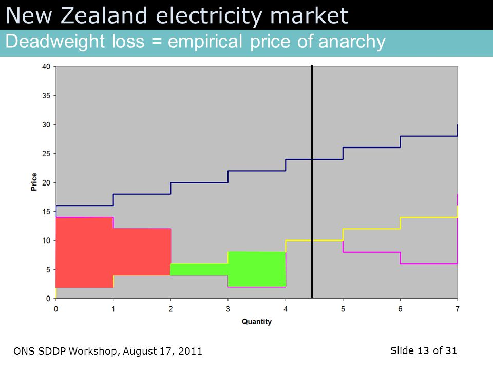 ONS SDDP Workshop, August 17, 2011 Slide 13 of 31 Deadweight loss = empirical price of anarchy New Zealand electricity market