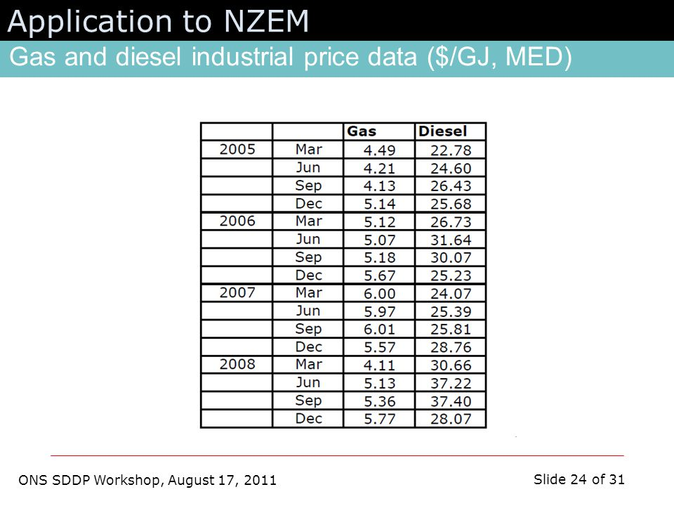 ONS SDDP Workshop, August 17, 2011 Slide 24 of 31 Gas and diesel industrial price data ($/GJ, MED) Application to NZEM
