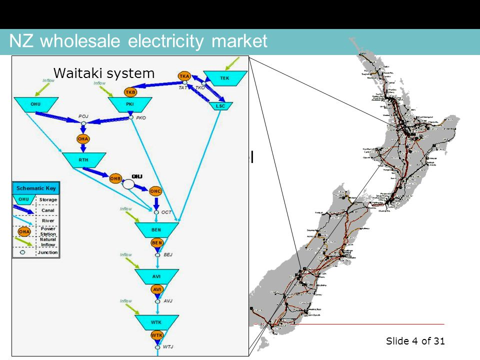 ONS SDDP Workshop, August 17, 2011 Slide 4 of 31 NZ wholesale electricity market Generators specify supply curves defining prices at which they will generate.