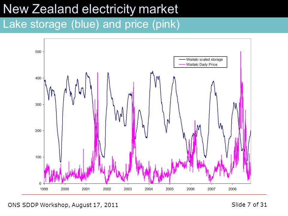 ONS SDDP Workshop, August 17, 2011 Slide 7 of 31 New Zealand electricity market Lake storage (blue) and price (pink)
