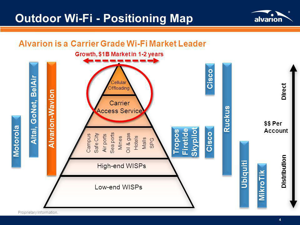 Proprietary Information. 4 Outdoor Wi-Fi - Positioning Map Alvarion is a Carrier Grade Wi-Fi Market Leader Alvarion-Wavion Motorola Low-end WISPs High