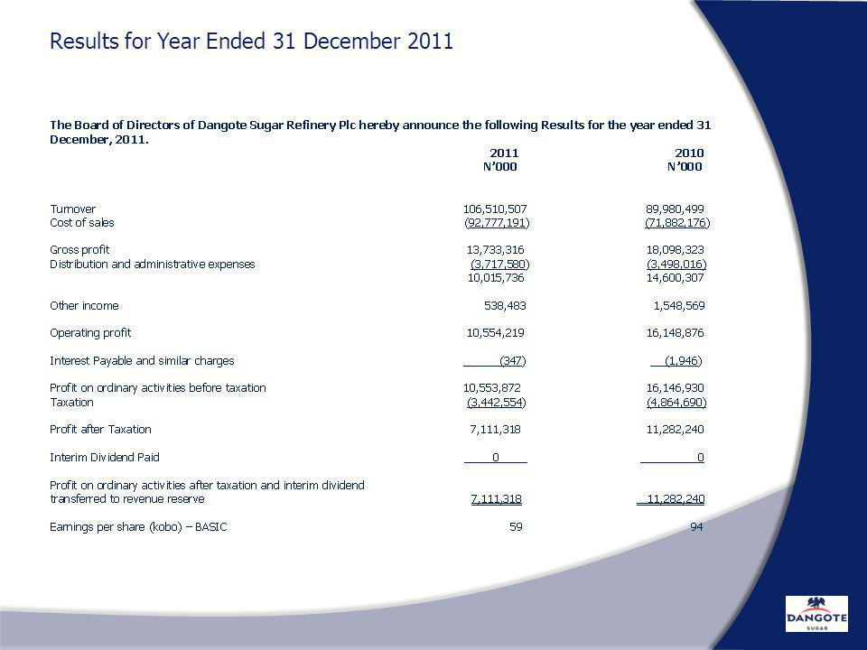 Results for Year Ended 31 December 2011