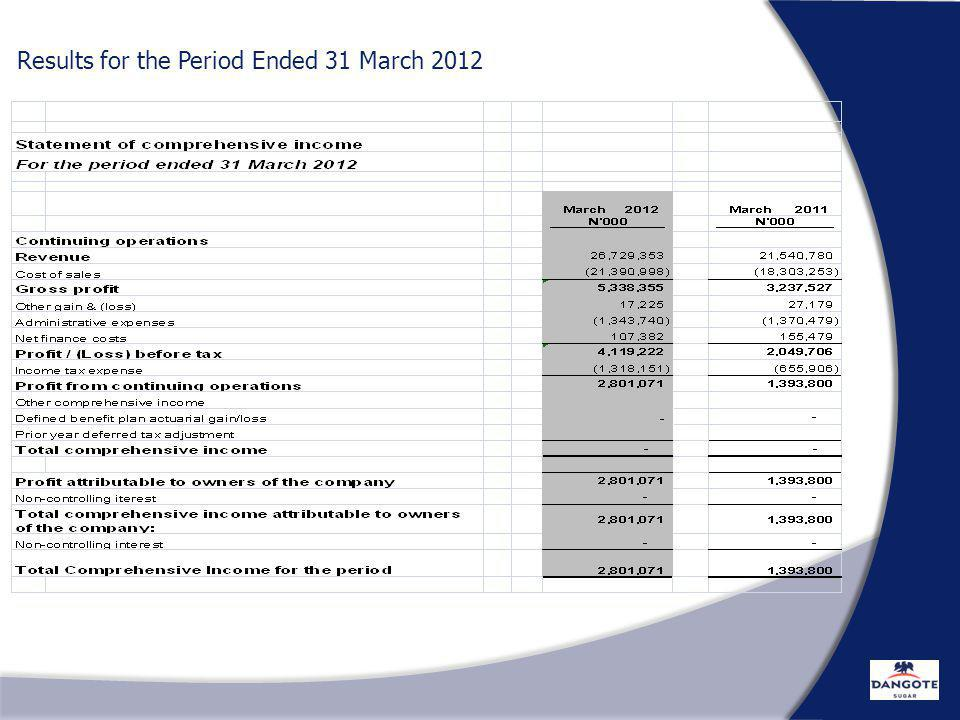 RESULT FOR THE 1 ST QUARTER ENDED 31 ST MARCH Results for the Period Ended 31 March 2012