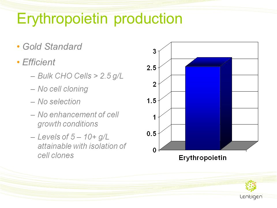 Erythropoietin production Gold Standard Efficient –Bulk CHO Cells > 2.5 g/L –No cell cloning –No selection –No enhancement of cell growth conditions –