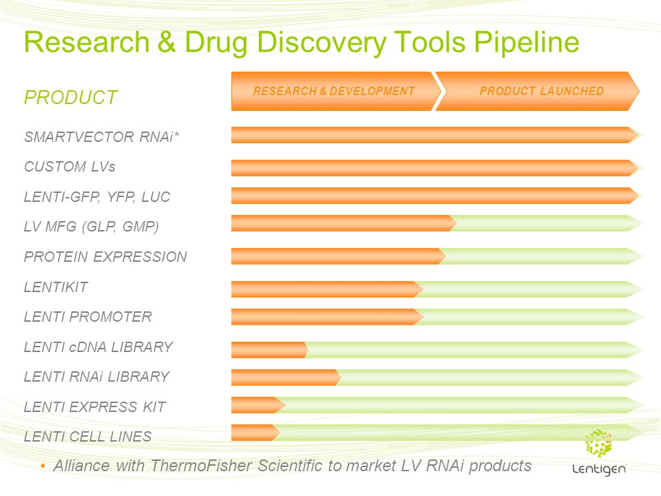 Research & Drug Discovery Tools Pipeline RESEARCH & DEVELOPMENT PRODUCT LAUNCHED PRODUCT SMARTVECTOR RNAi* CUSTOM LVs LENTI-GFP, YFP, LUC LV MFG (GLP,