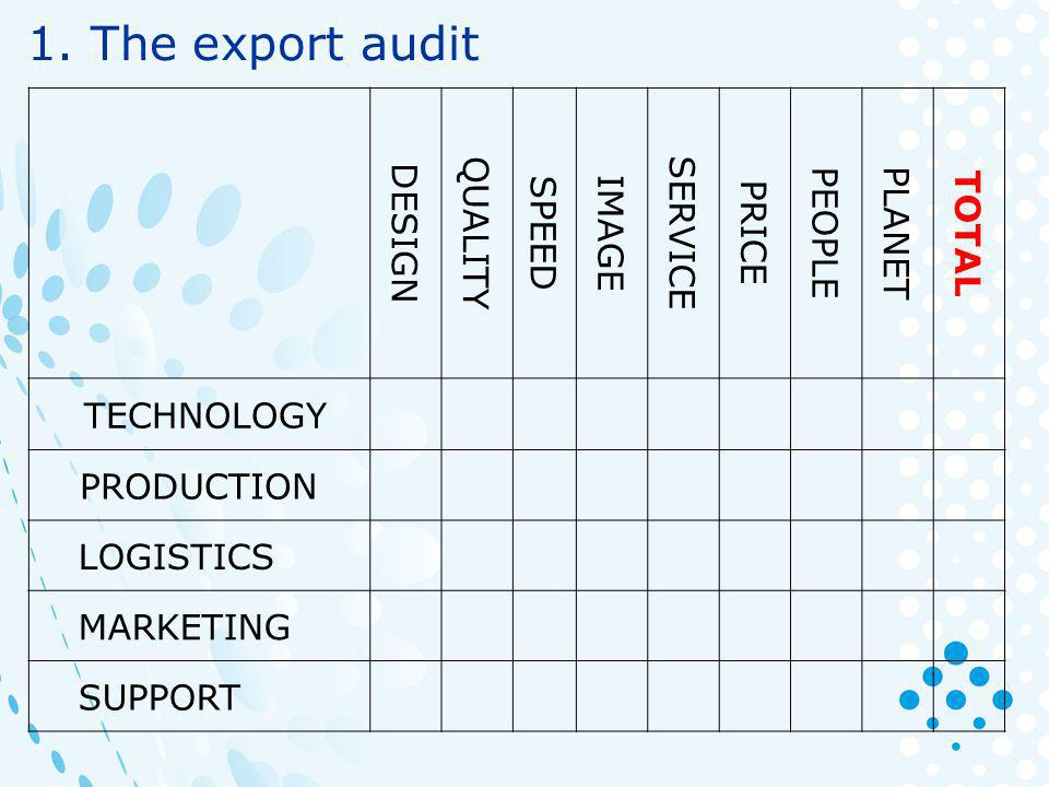 1. The export audit DESIGN QUALITY SPEED IMAGE SERVICE PRICE PEOPLE PLANET TOTAL TECHNOLOGY PRODUCTION LOGISTICS MARKETING SUPPORT