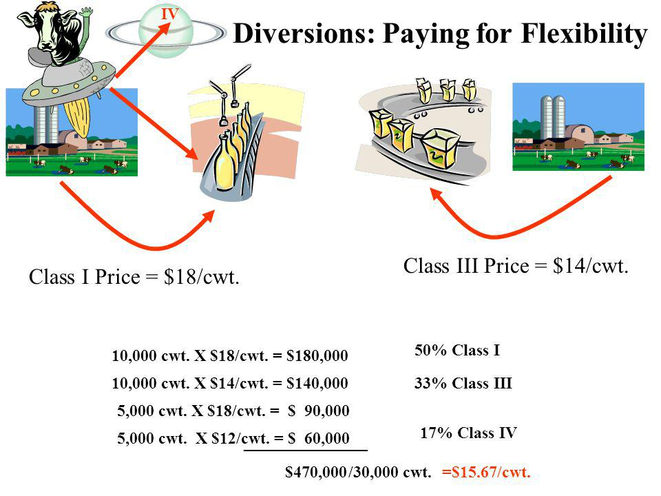 Diversions: Paying for Flexibility 10,000 cwt. X $18/cwt.