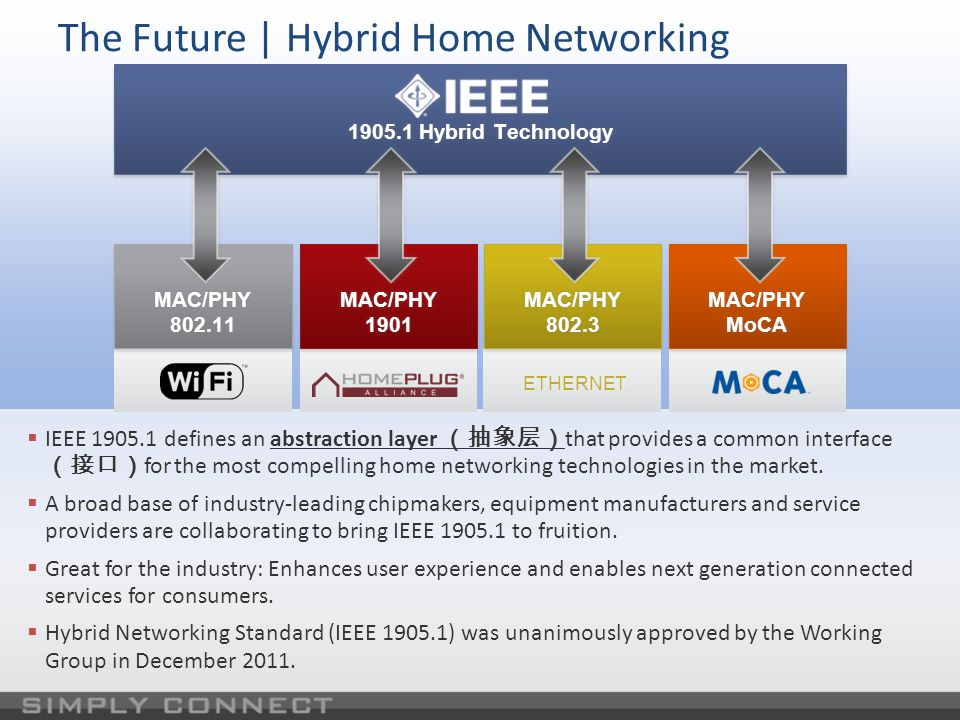 IEEE 1905.1 (Hybrid) Industry Support Among Others, Active Members of IEEE 1905.1 Include: