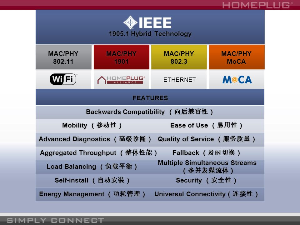Backwards Compatibility Technology Interoperability with deployed Wi-Fi, HomePlug, MoCA and Ethernet devices.