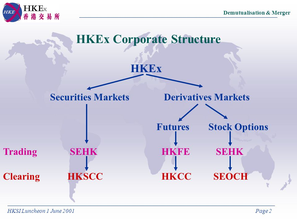 HKSI Luncheon 1 June 2001Page 2 Demutualisation & Merger HKEx Corporate Structure HKEx Securities MarketsDerivatives Markets FuturesStock Options Trading Clearing SEHK HKSCC HKFE HKCCSEOCH SEHK