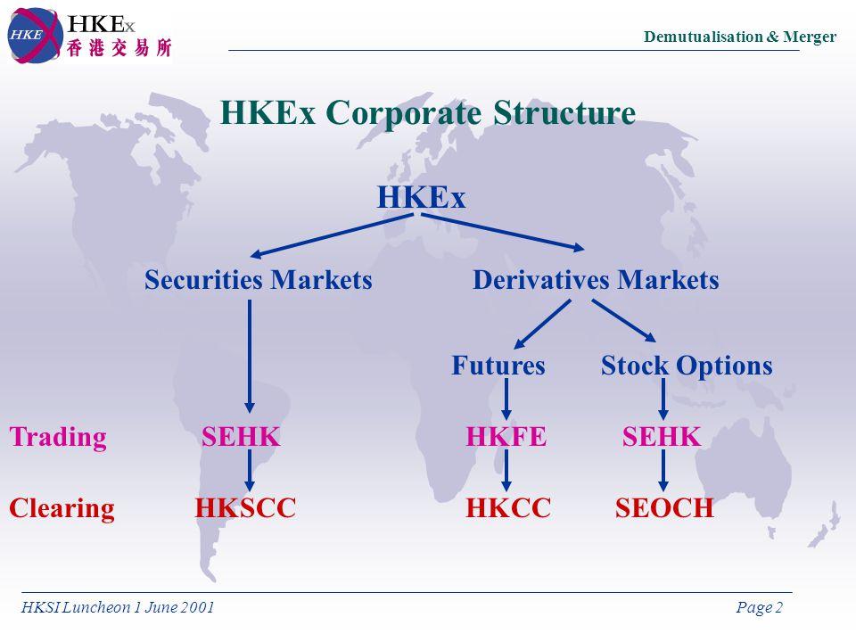 HKSI Luncheon 1 June 2001Page 2 Demutualisation & Merger HKEx Corporate Structure HKEx Securities MarketsDerivatives Markets FuturesStock Options Trad