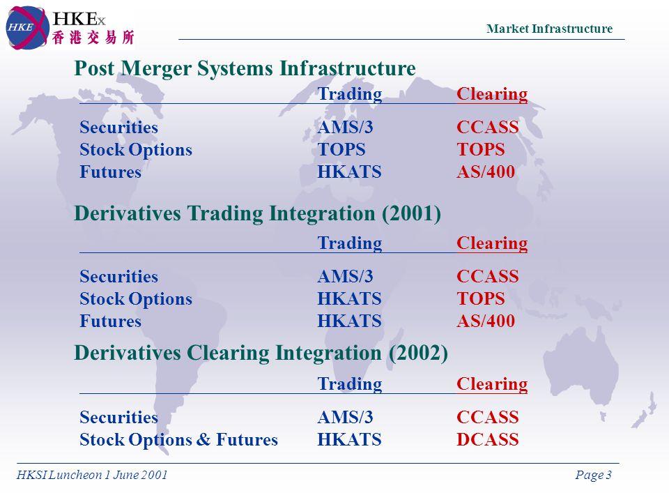 HKSI Luncheon 1 June 2001Page 3 Post Merger Systems Infrastructure TradingClearing SecuritiesAMS/3CCASS Stock OptionsTOPSTOPS FuturesHKATSAS/400 Derivatives Trading Integration (2001) TradingClearing SecuritiesAMS/3CCASS Stock OptionsHKATSTOPS FuturesHKATSAS/400 Derivatives Clearing Integration (2002) TradingClearing SecuritiesAMS/3CCASS Stock Options & FuturesHKATSDCASS Market Infrastructure
