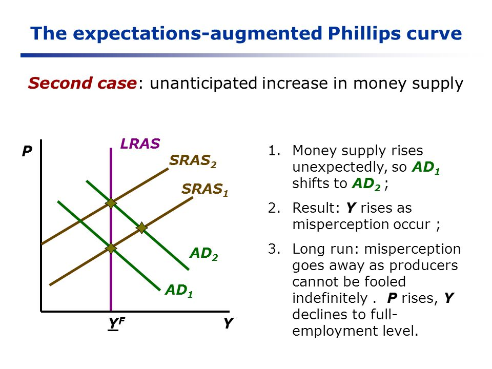 The expectations-augmented Phillips curve Second case: unanticipated increase in money supply Y P YFYF LRAS SRAS 2 AD 1 SRAS 1 AD 2 1.Money supply ris