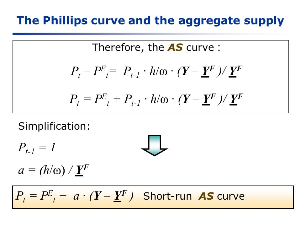 The Phillips curve and the aggregate supply Therefore, the AS curve : P t – P E t = P t-1 h/ω (Y – Y F )/ Y F P t = P E t + P t-1 h/ω (Y – Y F )/ Y F