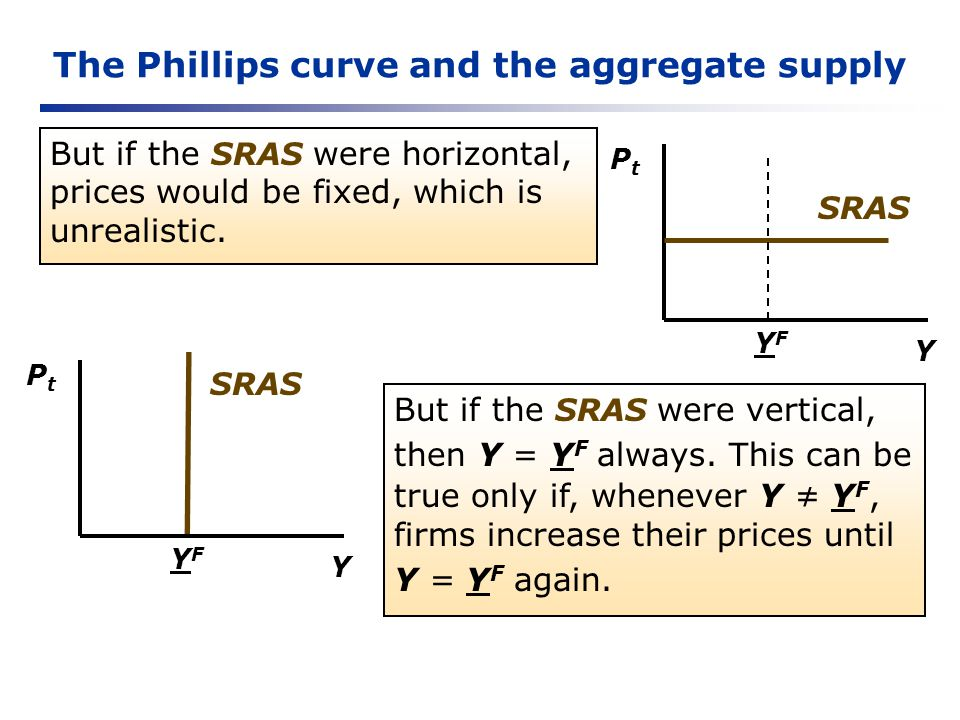 The Phillips curve and the aggregate supply But if the SRAS were horizontal, prices would be fixed, which is unrealistic. Y PtPt YFYF SRAS But if the