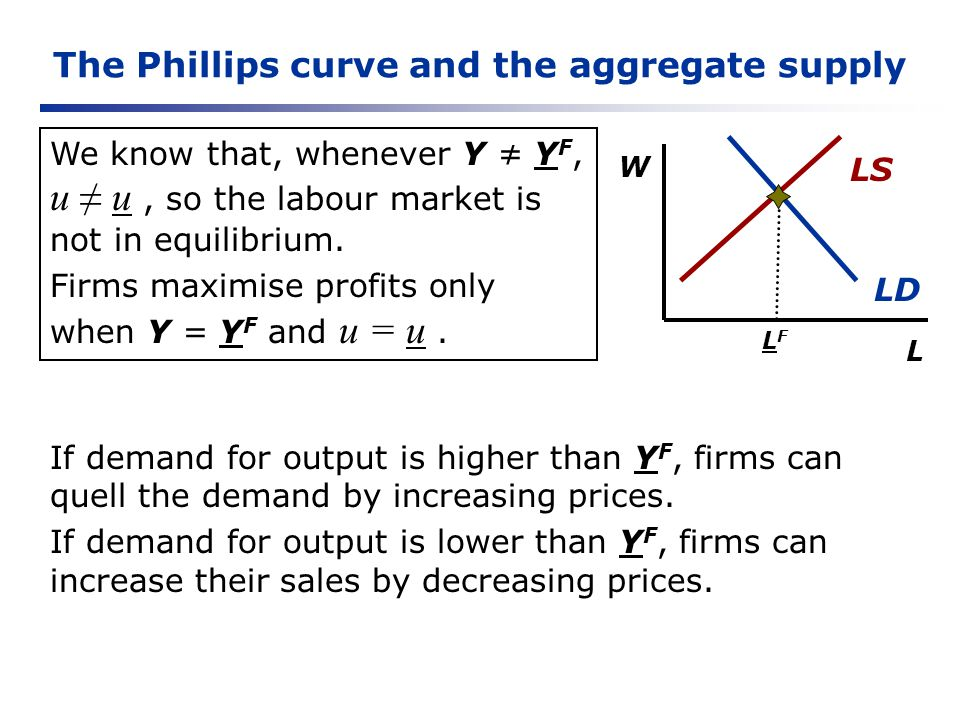 The Phillips curve and the aggregate supply We know that, whenever Y Y F, u u, so the labour market is not in equilibrium. Firms maximise profits only