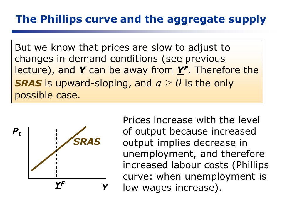 The Phillips curve and the aggregate supply Y PtPt YFYF SRAS But we know that prices are slow to adjust to changes in demand conditions (see previous