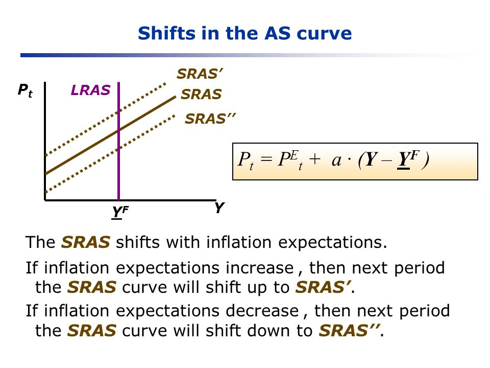 Shifts in the AS curve Y PtPt YFYF SRAS P t = P E t + a (Y – Y F ) The SRAS shifts with inflation expectations. If inflation expectations increase, th