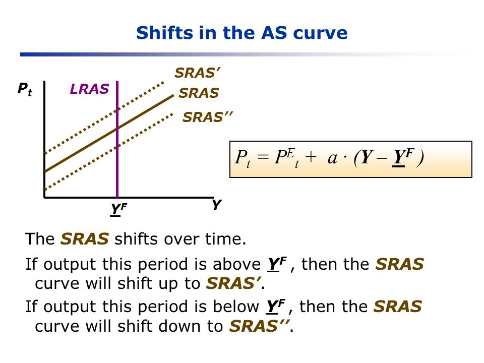 Shifts in the AS curve Y PtPt YFYF SRAS P t = P E t + a (Y – Y F ) The SRAS shifts over time. If output this period is above Y F, then the SRAS curve