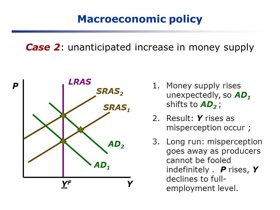 Macroeconomic policy Case 2: unanticipated increase in money supply Y P YFYF LRAS SRAS 2 AD 1 SRAS 1 AD 2 1.Money supply rises unexpectedly, so AD 1 s