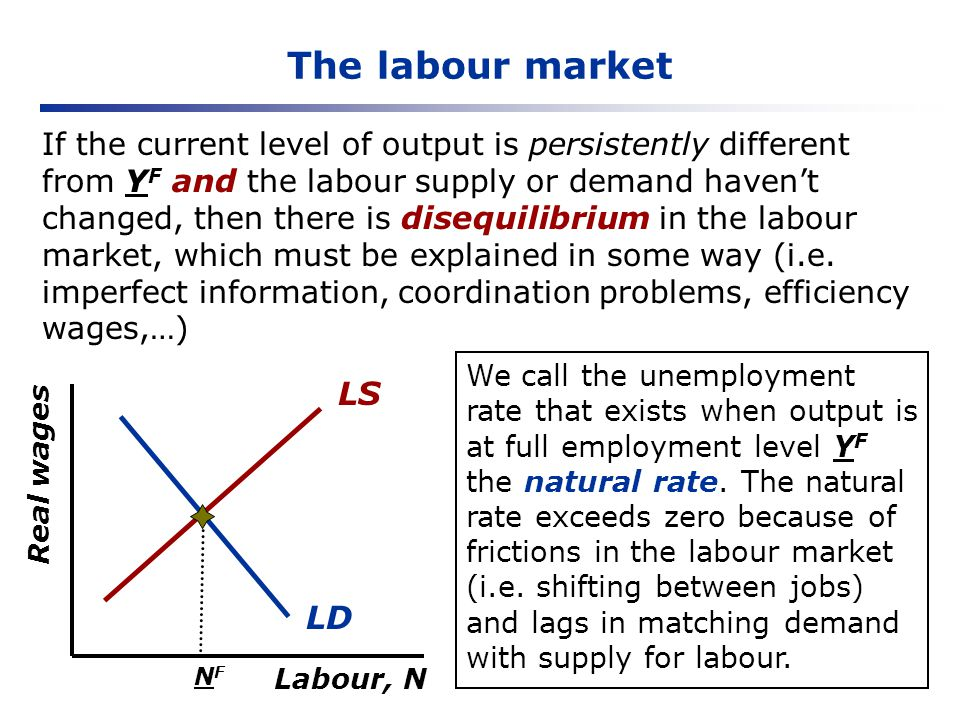 The labour market If the current level of output is persistently different from Y F and the labour supply or demand havent changed, then there is dise