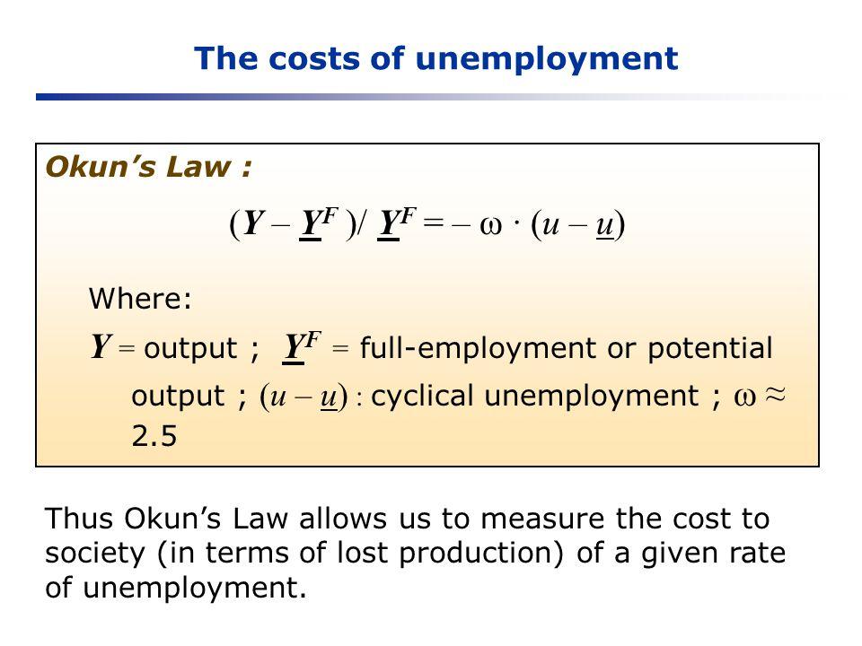 The costs of unemployment Okuns Law : (Y – Y F )/ Y F = – ω (u – u) Where: Y = output ; Y F = full-employment or potential output ; (u – u) : cyclical