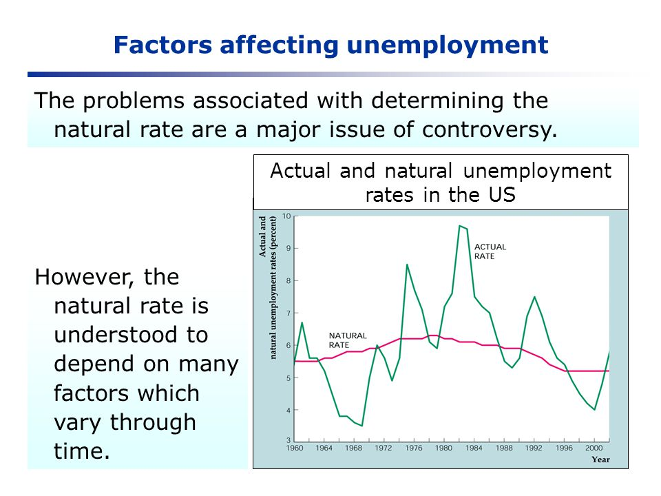 Factors affecting unemployment The problems associated with determining the natural rate are a major issue of controversy. However, the natural rate i