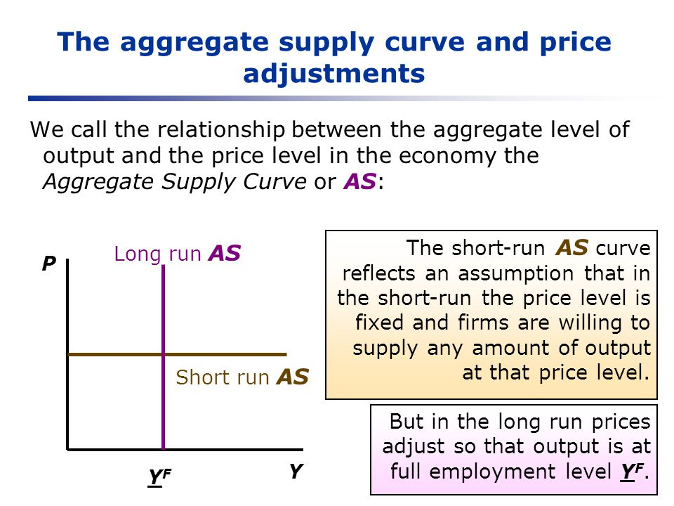 The AS-AD model The AD curve slopes downward because a higher price level is associated with lower real money supply, shifting the LM curve up, raising r, and decreasing Y.