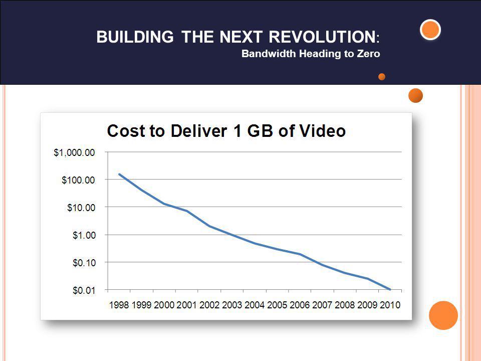 BUILDING THE NEXT REVOLUTION : Bandwidth Heading to Zero