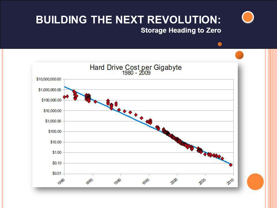 BUILDING THE NEXT REVOLUTION: Storage Heading to Zero