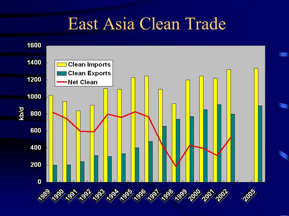 East Asia Clean Trade