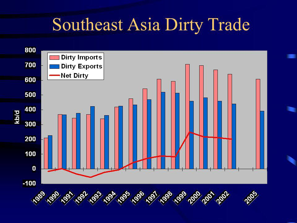 Southeast Asia Dirty Trade