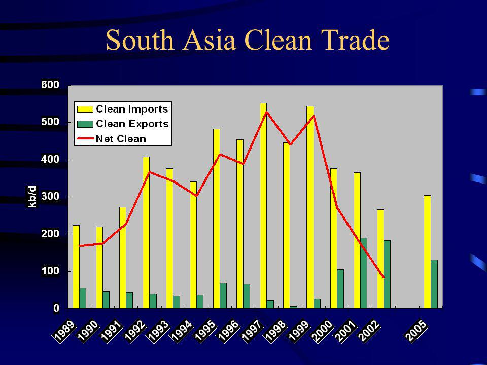 South Asia Clean Trade