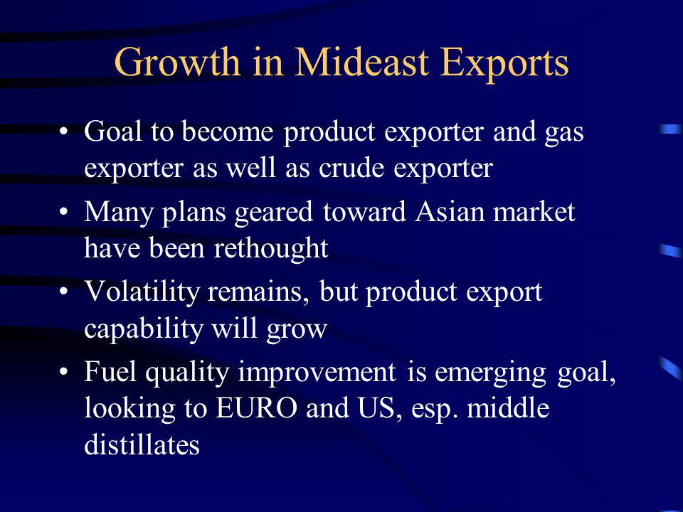 Growth in Mideast Exports Goal to become product exporter and gas exporter as well as crude exporter Many plans geared toward Asian market have been rethought Volatility remains, but product export capability will grow Fuel quality improvement is emerging goal, looking to EURO and US, esp.