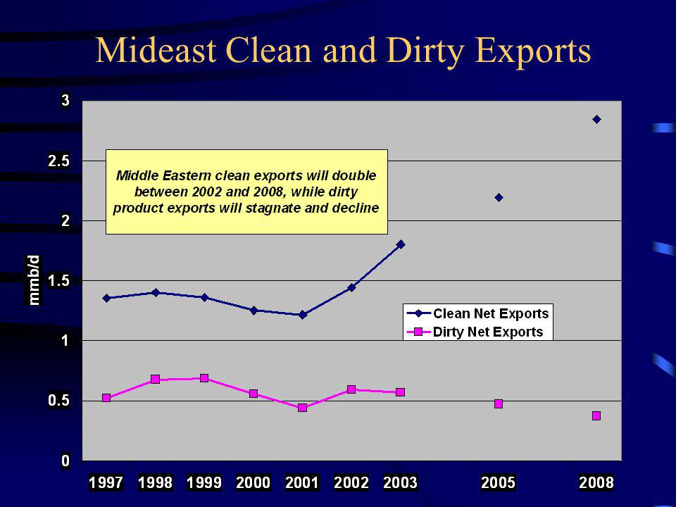 Mideast Clean and Dirty Exports