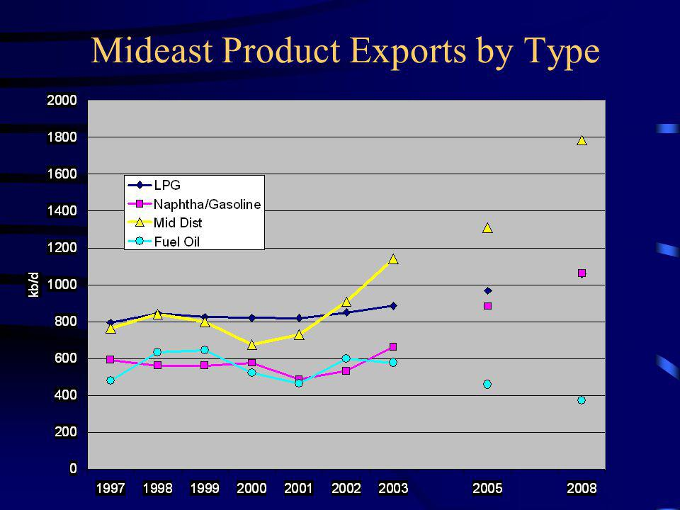 Mideast Product Exports by Type