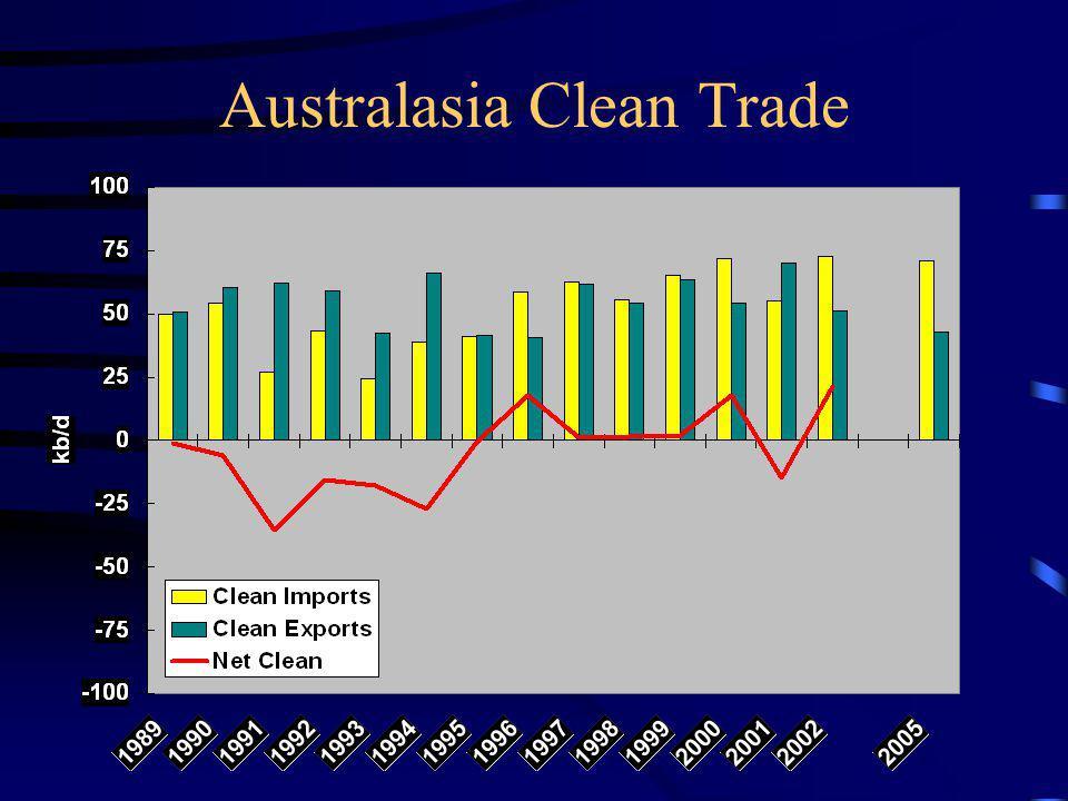 Australasia Clean Trade
