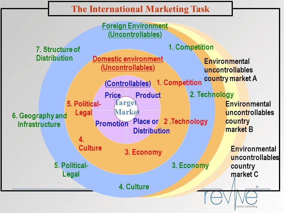 The International Marketing Task 7 3.