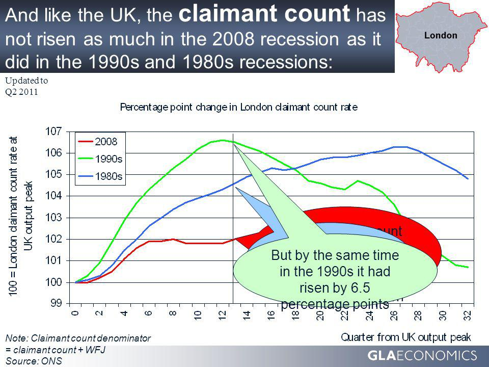 And like the UK, the claimant count has not risen as much in the 2008 recession as it did in the 1990s and 1980s recessions: Note: Claimant count denominator = claimant count + WFJ Source: ONS The claimant count rate in London has risen by 2.0 percentage points so far in this recession Updated to Q2 2011 And by 4.6 percentage points in the 1980s recession But by the same time in the 1990s it had risen by 6.5 percentage points