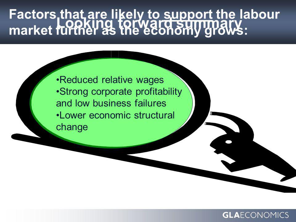 Factors that are likely to support the labour market further as the economy grows: Reduced relative wages Strong corporate profitability and low business failures Lower economic structural change Looking forward summary