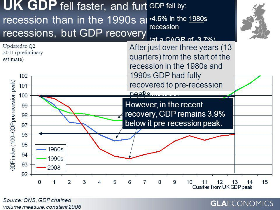 UK GDP fell faster, and further, in the 2008 recession than in the 1990s and 1980s recessions, but GDP recovery is slower: Source: ONS, GDP chained volume measure, constant 2006 prices, SA Updated to Q2 2011 (preliminary estimate) GDP fell by: 4.6% in the 1980s recession (at a CAGR of -3.7%) 2.5% in the 1990s recession (at a CAGR of -2.0%) 6.4% in the 2008 recession (at a CAGR of -4.3%).