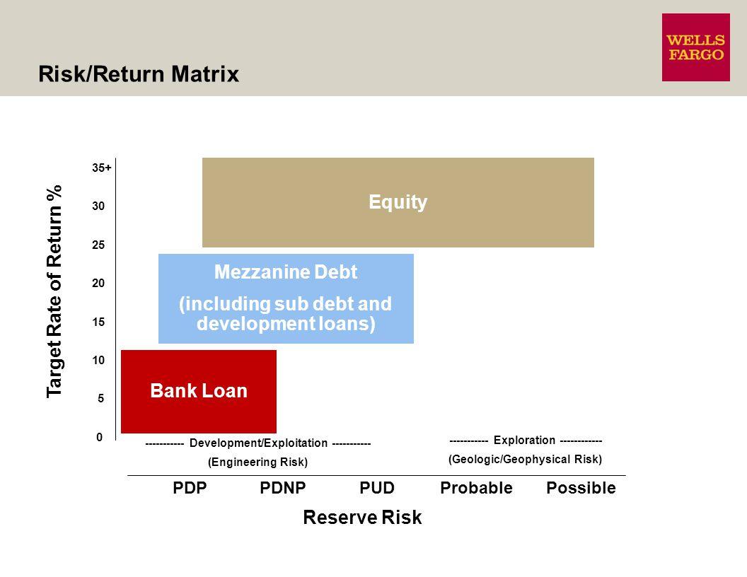 Risk/Return Matrix Target Rate of Return % 5 10 15 20 25 30 35+ 0 Equity Mezzanine Debt (including sub debt and development loans) Bank Loan ----------- Development/Exploitation ----------- (Engineering Risk) ----------- Exploration ------------ (Geologic/Geophysical Risk) PDPPDNPPUDProbablePossible Reserve Risk