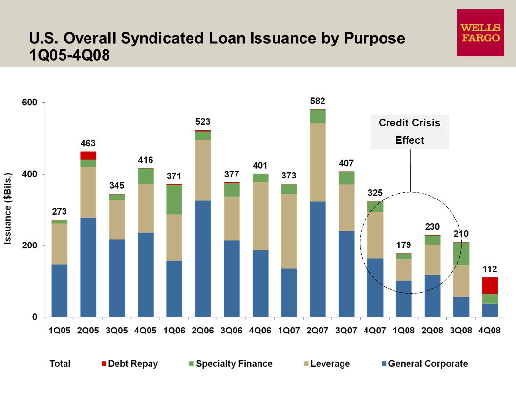 U.S. Overall Syndicated Loan Issuance by Purpose 1Q05-4Q08 Credit Crisis Effect