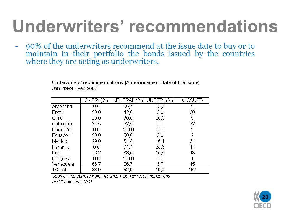 20 Underwriters recommendations - 90% of the underwriters recommend at the issue date to buy or to maintain in their portfolio the bonds issued by the countries where they are acting as underwriters.